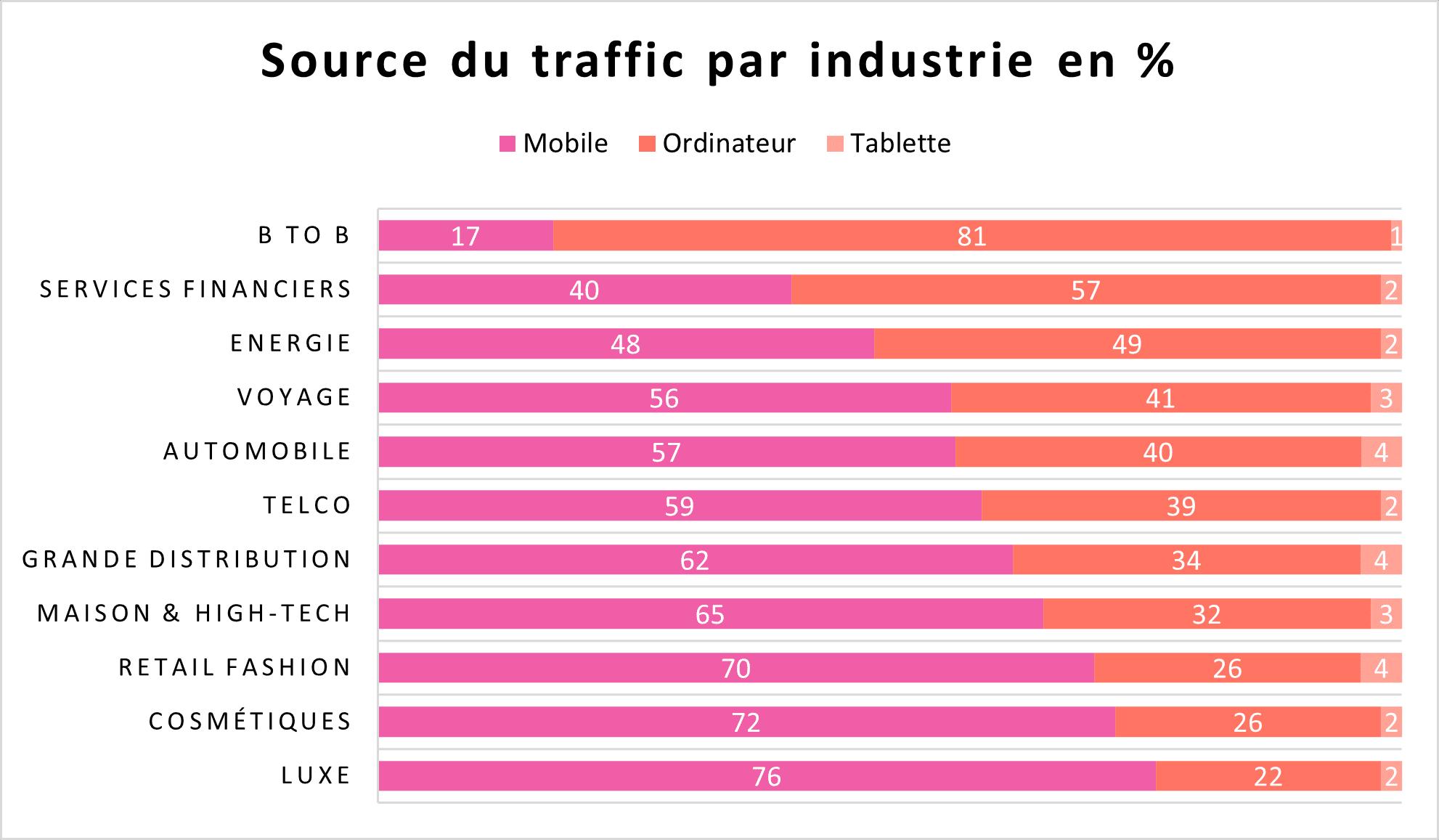 Source du traffic par industrie